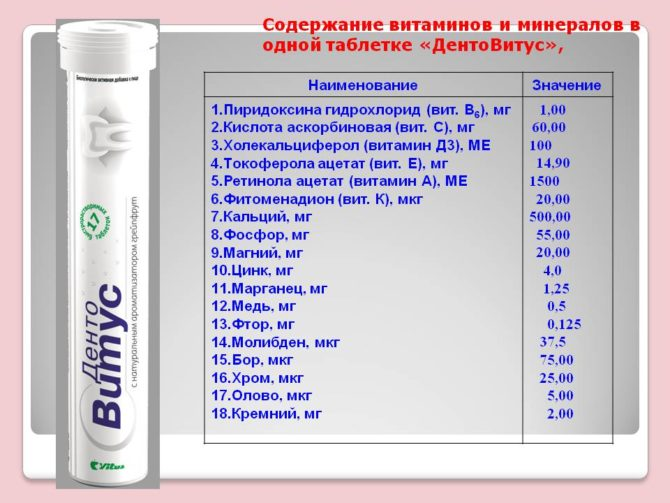 La composition du complexe vitamino-minéral DentaVitus
